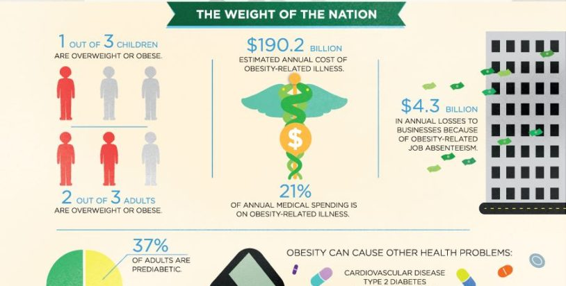 Obesity: Complex But Conquerable